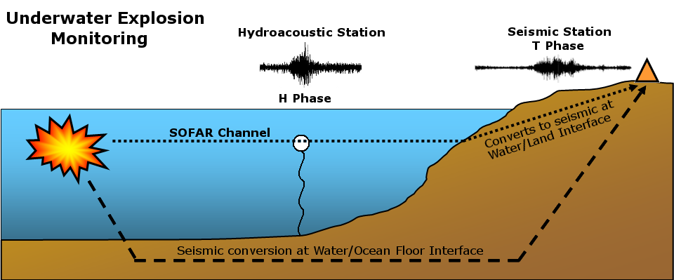 Underwater Monitoring: Global distribution of the IMS Hydroacoustic Network
